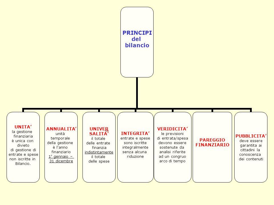 PRINCIPI del bilancio UNITA la gestione finanziaria è unica con divieto di gestione di entrate e spese non iscritte in Bilancio.