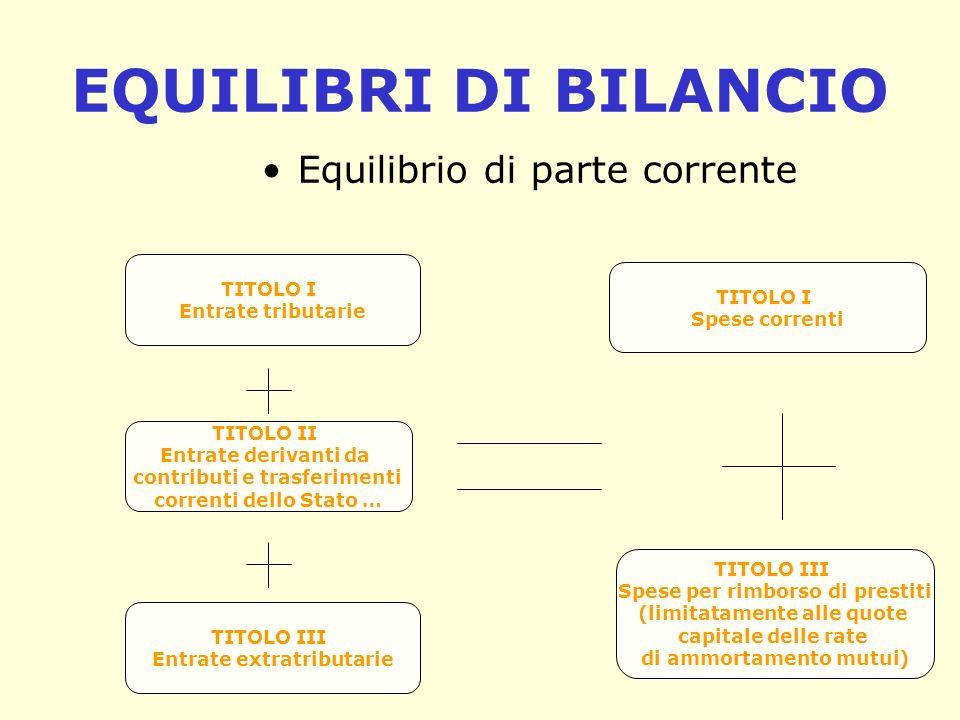 Equilibrio di parte capitale TITOLO IV Entrate derivanti da alienazioni, da trasferimenti di capitale e da riscossioni di crediti TITOLO V Entrate derivanti da accensione di prestiti TITOLO II Spese in conto capitale
