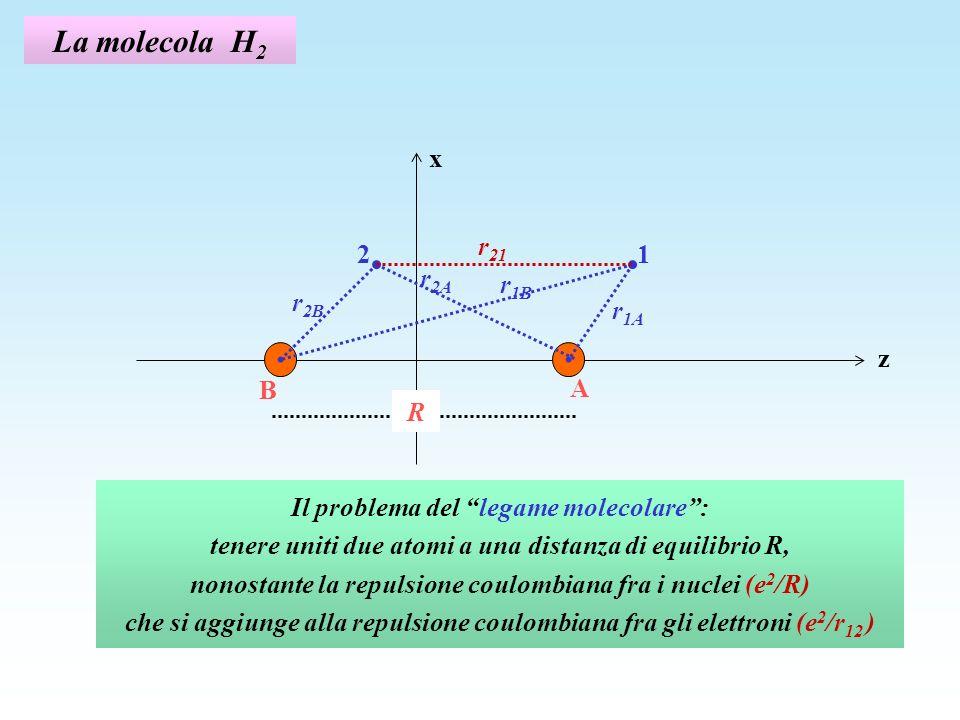 La molecola H 2 r 21 z x 12 r 1A A B R r 2B r 2A r 1B Il problema del legame molecolare: tenere uniti due atomi a una distanza di equilibrio R, nonostante la repulsione coulombiana fra i nuclei (e 2 /R) che si aggiunge alla repulsione coulombiana fra gli elettroni (e 2 /r 12 )