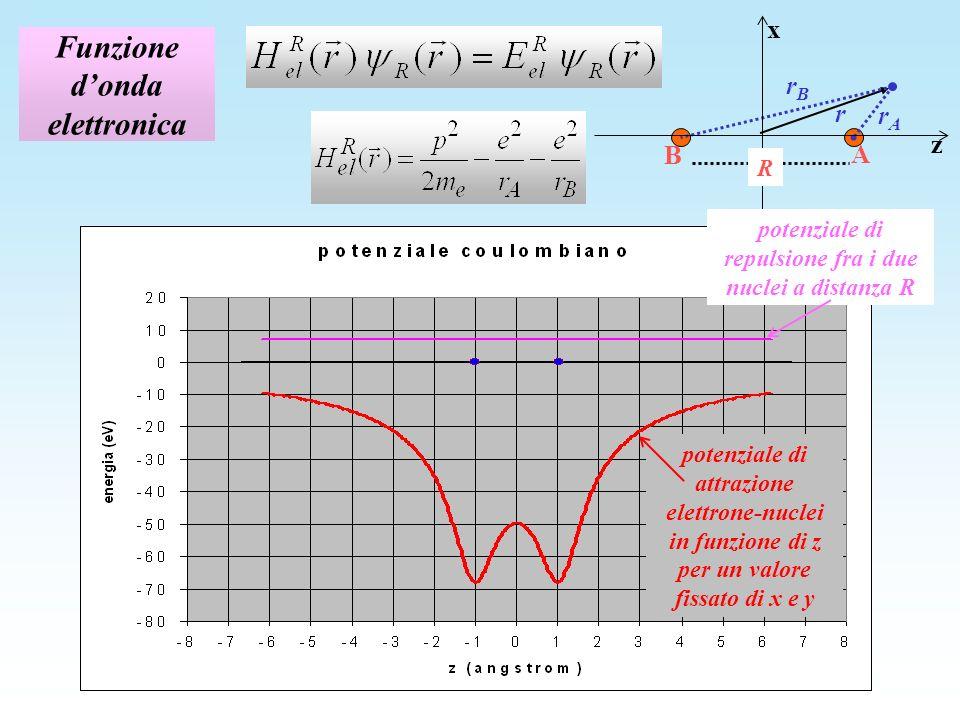 Funzione donda elettronica z x R rArA A B r rBrB potenziale di attrazione elettrone-nuclei in funzione di z per un valore fissato di x e y potenziale di repulsione fra i due nuclei a distanza R