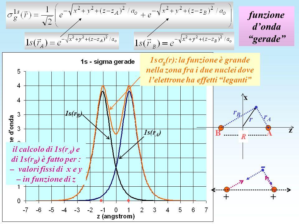 funzione dondagerade 1s g (r): la funzione è grande nella zona fra i due nuclei dove lelettrone ha effetti leganti 1s(r A ) 1s(r B ) z x R rArA A B r rBrB il calcolo di 1s(r A ) e di 1s(r B ) è fatto per : – valori fissi di x e y – in funzione di z + - +