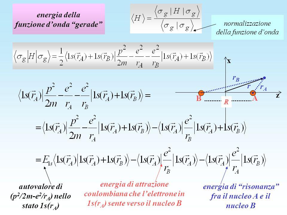 energia della funzione donda gerade autovalore di (p 2 /2m-e 2 /r A ) nello stato 1s(r A ) energia di attrazione coulombiana che lelettrone in 1s(r A ) sente verso il nucleo B energia di risonanza fra il nucleo A e il nucleo B z x R rArA A B r rBrB normalizzazione della funzione donda