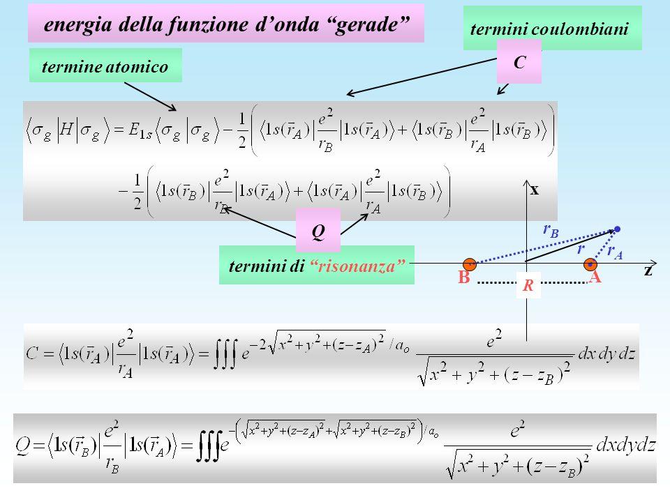 energia della funzione donda gerade termini coulombiani termini di risonanza Q C z x R rArA A B r rBrB termine atomico