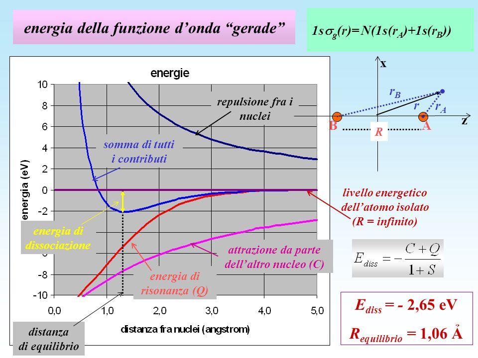 energia della funzione donda gerade 1s g (r)= N(1s(r A )+1s(r B )) repulsione fra i nuclei attrazione da parte dellaltro nucleo (C) energia di risonanza (Q) somma di tutti i contributi livello energetico dellatomo isolato (R = infinito) energia di dissociazione distanza di equilibrio E diss = - 2,65 eV R equilibrio = 1,06 z x R rArA A B r rBrB