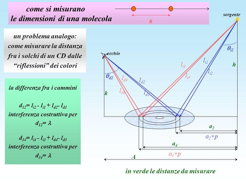come si misurano le dimensioni di una molecola R la differenza fra i cammini d 12 = l i2 - l i1 + l d2 - l d1 interferenza costruttiva per d 12 = d 34 = l i4 - l i3 + l d4 - l d3 interferenza costruttiva per d 34 = h k sorgente occhio A a 2 a 2 +p l i1 l i2 l d2 l d1 l i3 l i4 l d4 l d3 a 4 a 4 +p i2 d2 un problema analogo: come misurare la distanza fra i solchi di un CD dalle riflessioni dei colori in verde le distanze da misurare