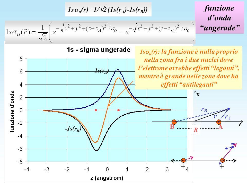 funzione dondaungerade 1s u (r)= 1/ 2 (1s(r A )-1s(r B )) -1s(r B ) 1s(r A ) 1s u (r): la funzione è nulla proprio nella zona fra i due nuclei dove lelettrone avrebbe effetti leganti, mentre è grande nelle zone dove ha effetti antileganti + - + z x R rArA A B r rBrB