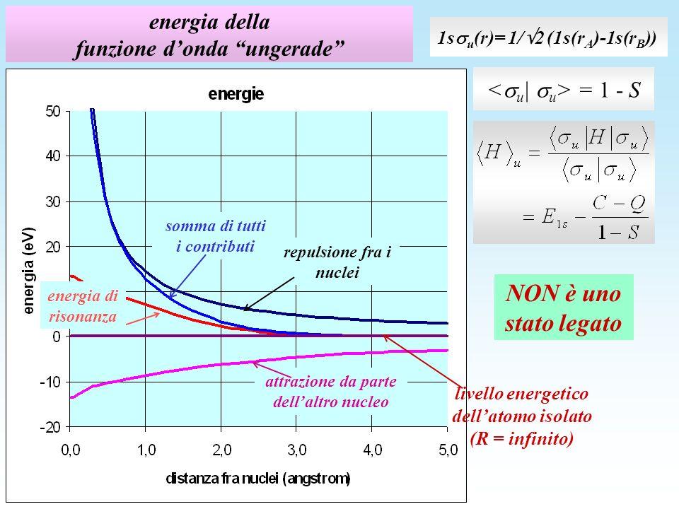 energia della funzione donda ungerade = 1 - S repulsione fra i nuclei attrazione da parte dellaltro nucleo energia di risonanza somma di tutti i contributi 1s u (r)= 1/ 2 (1s(r A )-1s(r B )) livello energetico dellatomo isolato (R = infinito) NON è uno stato legato