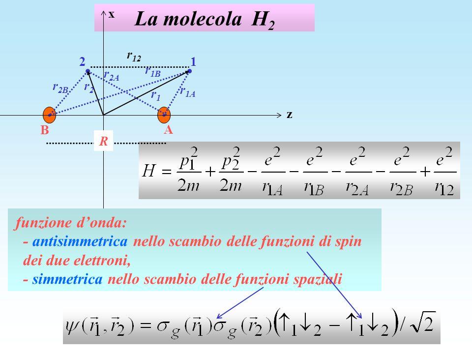 La molecola H 2 z x 12 r 1A A B R r1r1 r 2B r2r2 r 2A r 1B r 12 funzione donda: - antisimmetrica nello scambio delle funzioni di spin dei due elettron