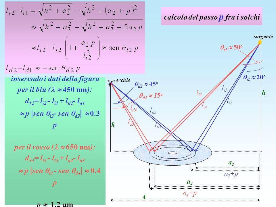 calcolo del passo p fra i solchi k inserendo i dati della figura per il blu ( 450 nm): d 12 = l i2 - l i1 + l d2 - l d1 p | sen i2 - sen d2 | 0.3 p per il rosso ( 650 nm): d 34 = l i4 - l i3 + l d4 - l d3 p | sen i4 - sen d4 | 0.4 p p 1,2 m A h a 2 a 2 +p l i1 l i2 l d2 l d1 l i3 l i4 l d4 l d3 a 4 a 4 +p sorgente occhio d2 45 o d2 15 o i4 50 o i2 20 o k