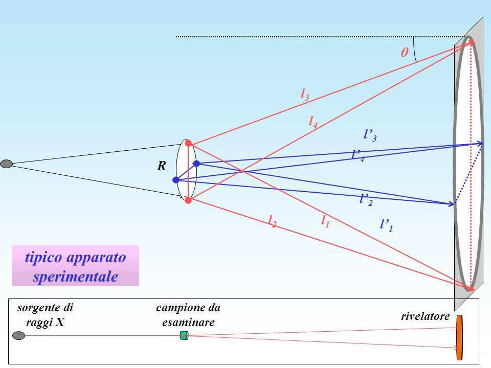 tipico apparato sperimentale R l2l2 l1l1 l4l4 l3l3 l1l1 l2l2 l4l4 l3l3 sorgente di raggi X campione da esaminare rivelatore