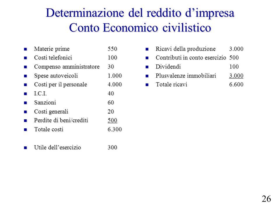 Determinazione del reddito dimpresa Conto Economico civilistico Materie prime 550 Materie prime 550 Costi telefonici100 Costi telefonici100 Compenso a