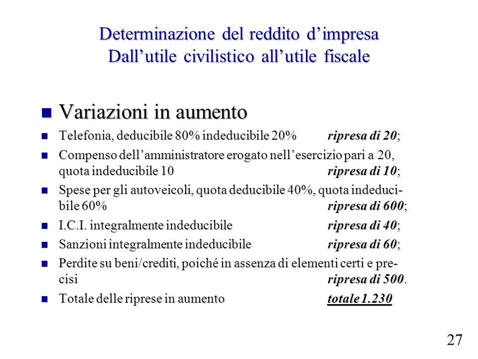 Determinazione del reddito dimpresa Dallutile civilistico allutile fiscale Variazioni in aumento Variazioni in aumento Telefonia, deducibile 80% inded