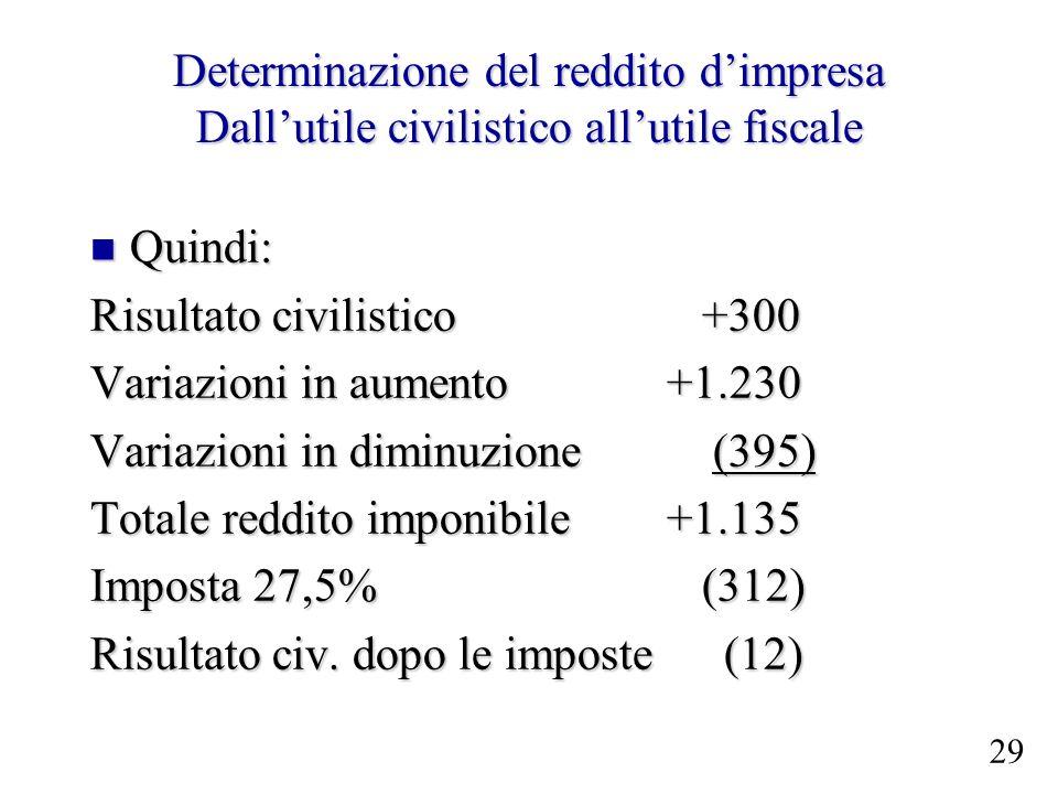 Determinazione del reddito dimpresa Dallutile civilistico allutile fiscale Quindi: Quindi: Risultato civilistico +300 Variazioni in aumento +1.230 Var