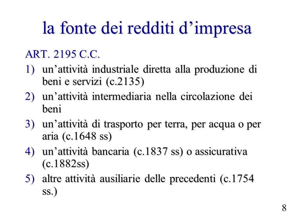 la fonte dei redditi dimpresa ART. 2195 C.C. 1)unattività industriale diretta alla produzione di beni e servizi (c.2135) 2)unattività intermediaria ne