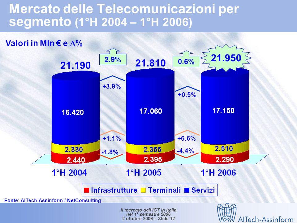 Il mercato dellICT in Italia nel 1° semestre 2006 2 ottobre 2006 – Slide 11 Mercato italiano delle telecomunicazioni fisse e mobili (1°H 2004 – 1°H 2006) Valori in Mln e % 21.950 21.190 21.810 -0.2% +1.5% +0.6% +1.6% +4.3% +2.9% Fonte: AITech-Assinform / NetConsulting