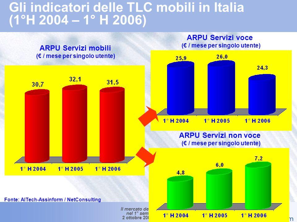Il mercato dellICT in Italia nel 1° semestre 2006 2 ottobre 2006 – Slide 15 Trend delle linee attive e degli utenti di telefonia mobile in Italia (1° H2004 – 1° H 2006) Numero Utenti in Mln di Unità +3.7% +1.2% Fonte: AITech-Assinform / NetConsulting Abbonamenti e carte prepagate in Mln di Unità +13.0% +13.6% 58.9 66.9 75.6