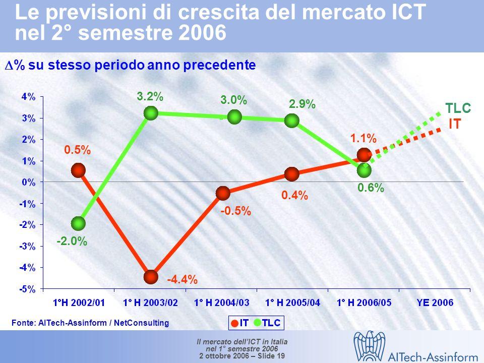 Il mercato dellICT in Italia nel 1° semestre 2006 2 ottobre 2006 – Slide 18 Trend di breve e medio periodo