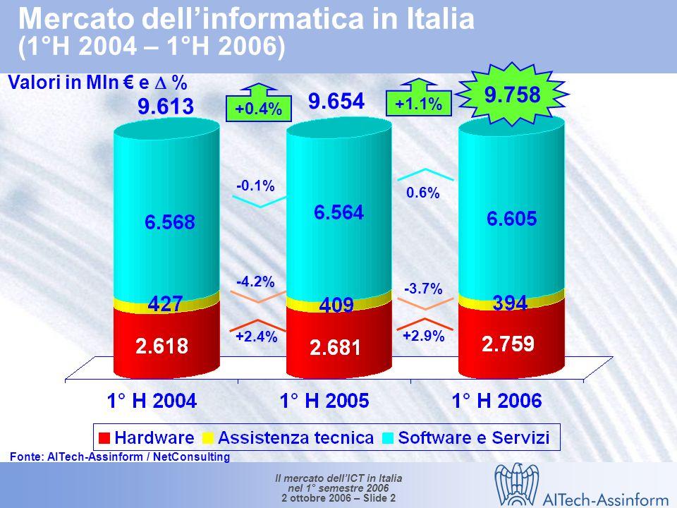 Il mercato dellICT in Italia nel 1° semestre 2006 2 ottobre 2006 – Slide 12 Mercato delle Telecomunicazioni per segmento (1°H 2004 – 1°H 2006) Valori in Mln e % Fonte: AITech-Assinform / NetConsulting 21.190 21.950 21.810 +0.5% -4.4% +3.9% 2.9% -1.8% +6.6%+1.1% 0.6%