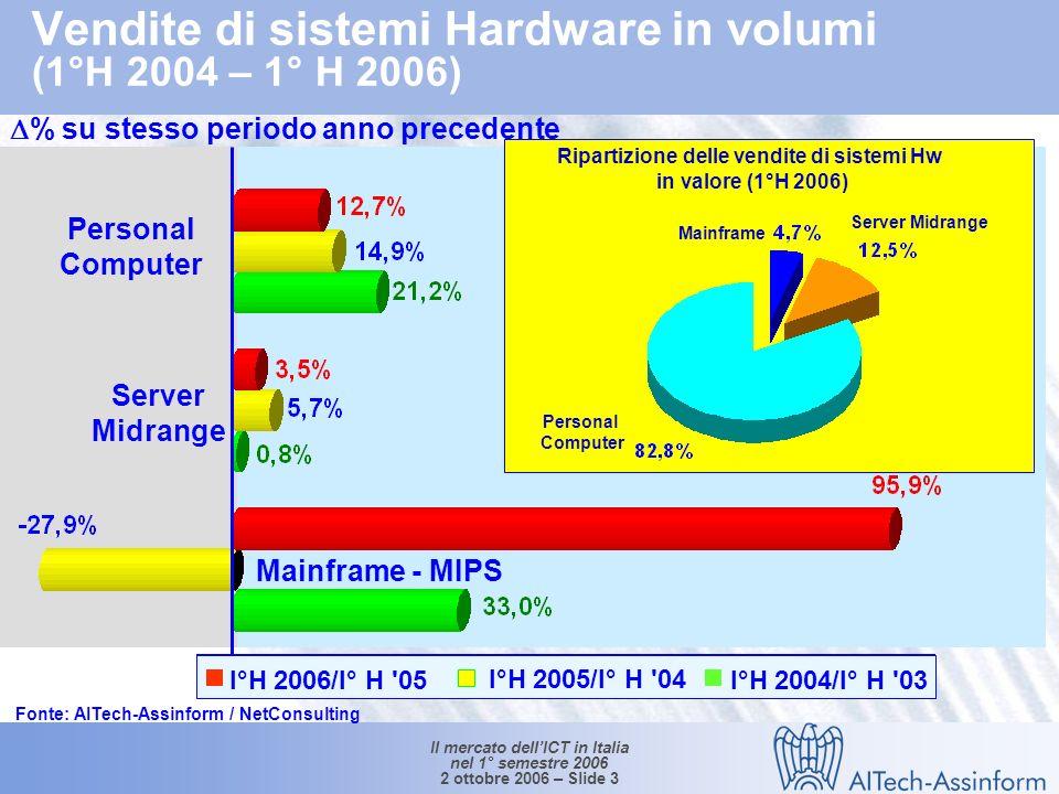 Il mercato dellICT in Italia nel 1° semestre 2006 2 ottobre 2006 – Slide 2 Mercato dellinformatica in Italia (1°H 2004 – 1°H 2006) Valori in Mln e % 9.758 +0.4% -0.1% -4.2% 9.613 9.654 0.6% -3.7% +2.9% +1.1% +2.4% Fonte: AITech-Assinform / NetConsulting