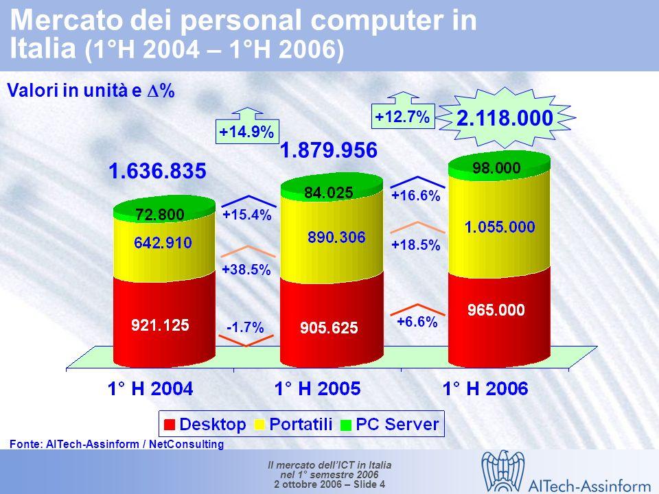 Il mercato dellICT in Italia nel 1° semestre 2006 2 ottobre 2006 – Slide 14 17.150 16.420 17.060 24.5% -3.1% -2.4% 5.9% 3.9% 31.4% 1.1% 0.8% 19.6% 0.5% Mercato italiano dei servizi di telecomunicazione (1°H 2004 - I° H 2006) (*) Comprendono gli XMS e i servizi dati / Internet (**)Comprendono i servizi legati ad Internet (accesso escluso), i servizi di rete intelligente, i servizi di contact center ed altri servizi minori Valori in Mln e % (a) Variazione 1° H2005/ 1° H2004 +2.1% (+5.6%)(a) -0.9% (+2.3%)(a) Fonte: AITech-Assinform / NetConsulting