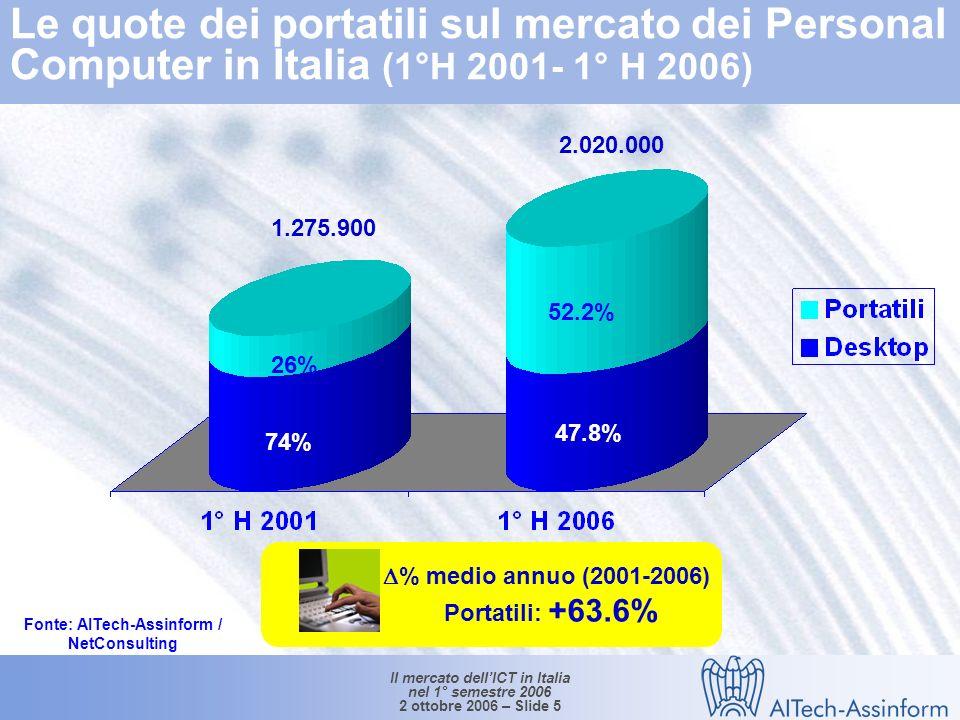 Il mercato dellICT in Italia nel 1° semestre 2006 2 ottobre 2006 – Slide 4 Mercato dei personal computer in Italia (1°H 2004 – 1°H 2006) Valori in unità e % 2.118.000 +14.9% +38.5% +15.4% 1.879.956 +6.6% +18.5% +16.6% +12.7% -1.7% 1.636.835 Fonte: AITech-Assinform / NetConsulting