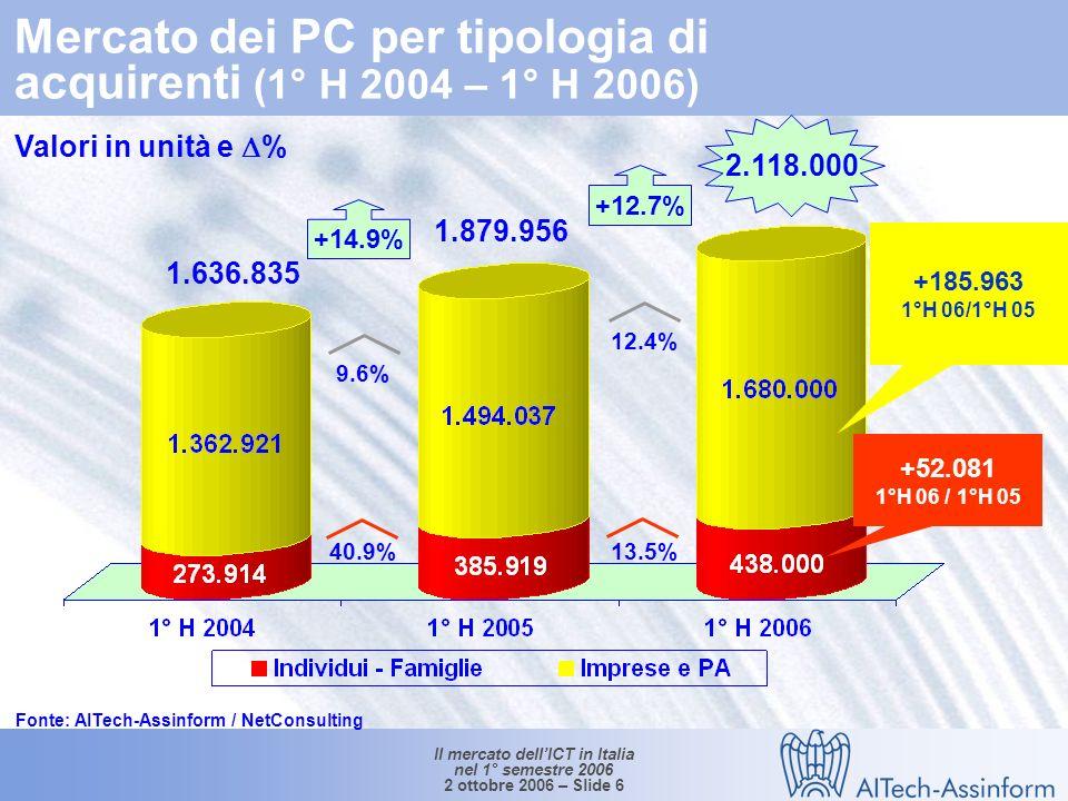 Il mercato dellICT in Italia nel 1° semestre 2006 2 ottobre 2006 – Slide 5 Le quote dei portatili sul mercato dei Personal Computer in Italia (1°H 2001- 1° H 2006) % medio annuo (2001-2006) Portatili: +63.6% Fonte: AITech-Assinform / NetConsulting 1.275.900 2.020.000 74% 47.8% 26% 52.2%