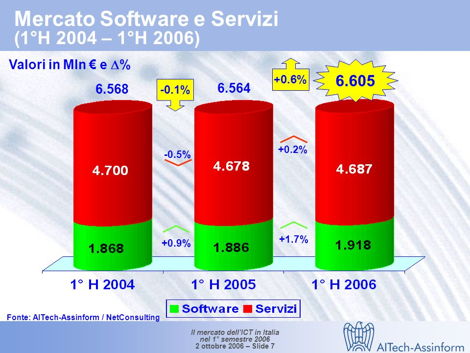 Il mercato dellICT in Italia nel 1° semestre 2006 2 ottobre 2006 – Slide 6 Mercato dei PC per tipologia di acquirenti (1° H 2004 – 1° H 2006) Valori in unità e % 2.118.000 1.636.835 1.879.956 +12.7% 13.5% 12.4% +14.9% 40.9% 9.6% +52.081 1°H 06 / 1°H 05 +185.963 1°H 06/1°H 05 Fonte: AITech-Assinform / NetConsulting