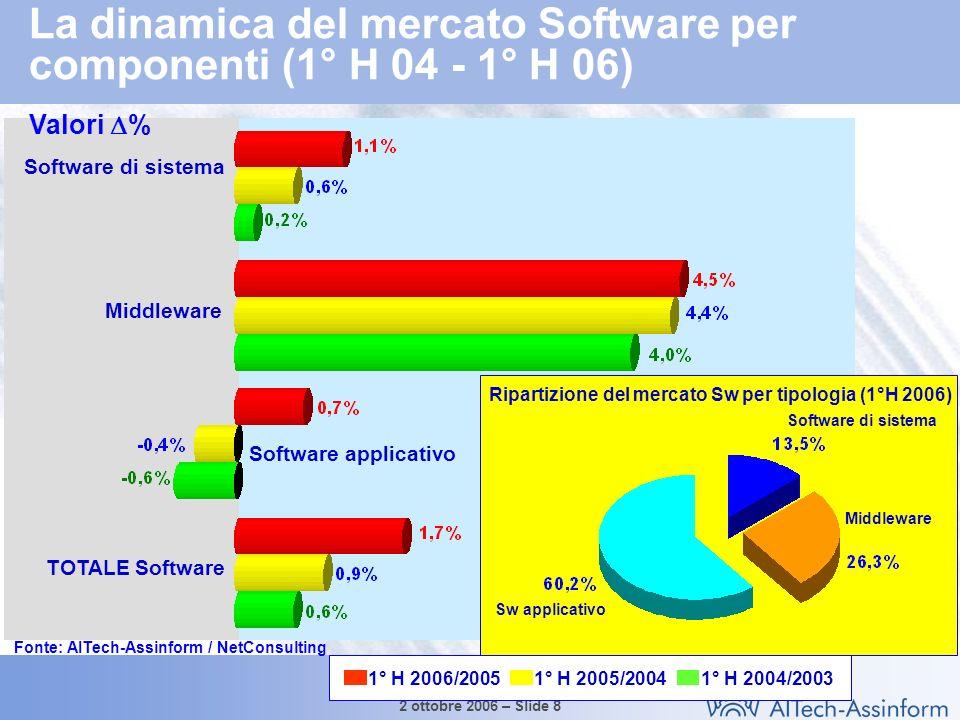 Il mercato dellICT in Italia nel 1° semestre 2006 2 ottobre 2006 – Slide 8 La dinamica del mercato Software per componenti (1° H 04 - 1° H 06) Software di sistema Middleware Software applicativo TOTALE Software 1° H 2006/20051° H 2005/20041° H 2004/2003 Fonte: AITech-Assinform / NetConsulting Ripartizione del mercato Sw per tipologia (1°H 2006) Middleware Software di sistema Sw applicativo Valori %