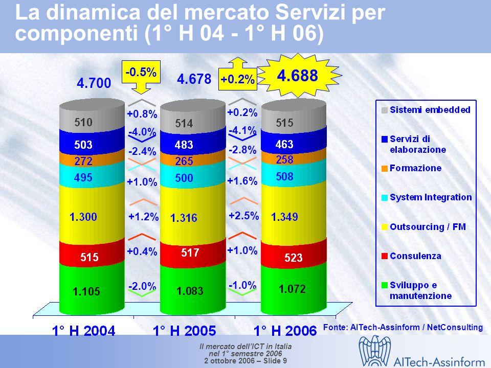 Il mercato dellICT in Italia nel 1° semestre 2006 2 ottobre 2006 – Slide 9 4.688 4.700 4.678 +0.2% -2.0% -0.5% +0.4% +1.2% +1.0% -2.4% -4.0% +0.8% -1.0% +1.0% +2.5% +1.6% -2.8% -4.1% +0.2% La dinamica del mercato Servizi per componenti (1° H 04 - 1° H 06) Fonte: AITech-Assinform / NetConsulting