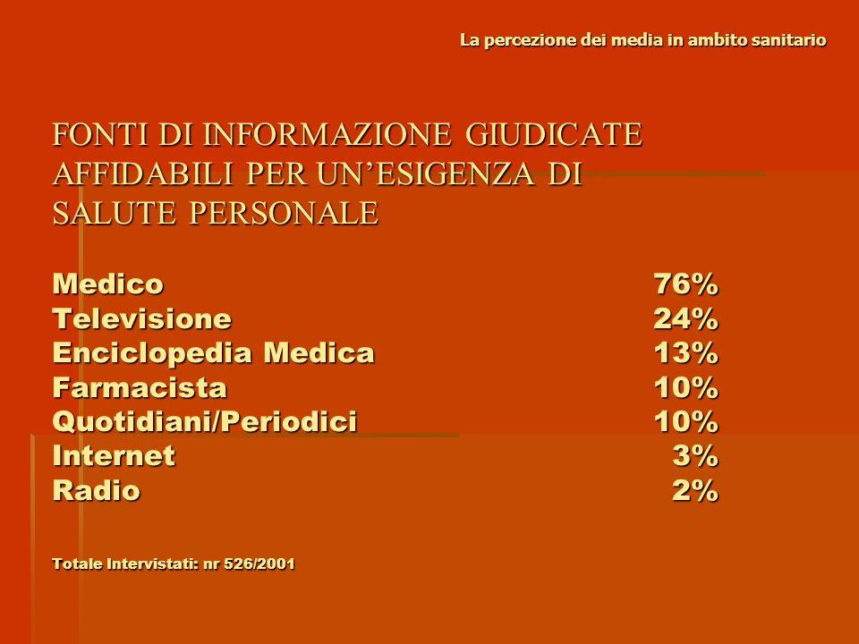Televisione71% Quotidiani/Periodici38% Radio 8% Internet 5% Totale Intervistati: nr 526/2001 La percezione dei media in ambito sanitario MEDIA CONSIDERATI PIÙ AFFIDABILI NEL TRATTARE LARGOMENTO SALUTE