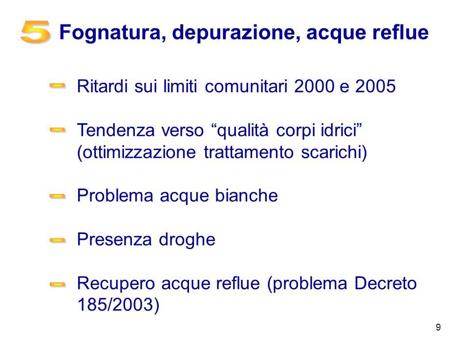 9 Fognatura, depurazione, acque reflue Ritardi sui limiti comunitari 2000 e 2005 Tendenza verso qualità corpi idrici (ottimizzazione trattamento scari