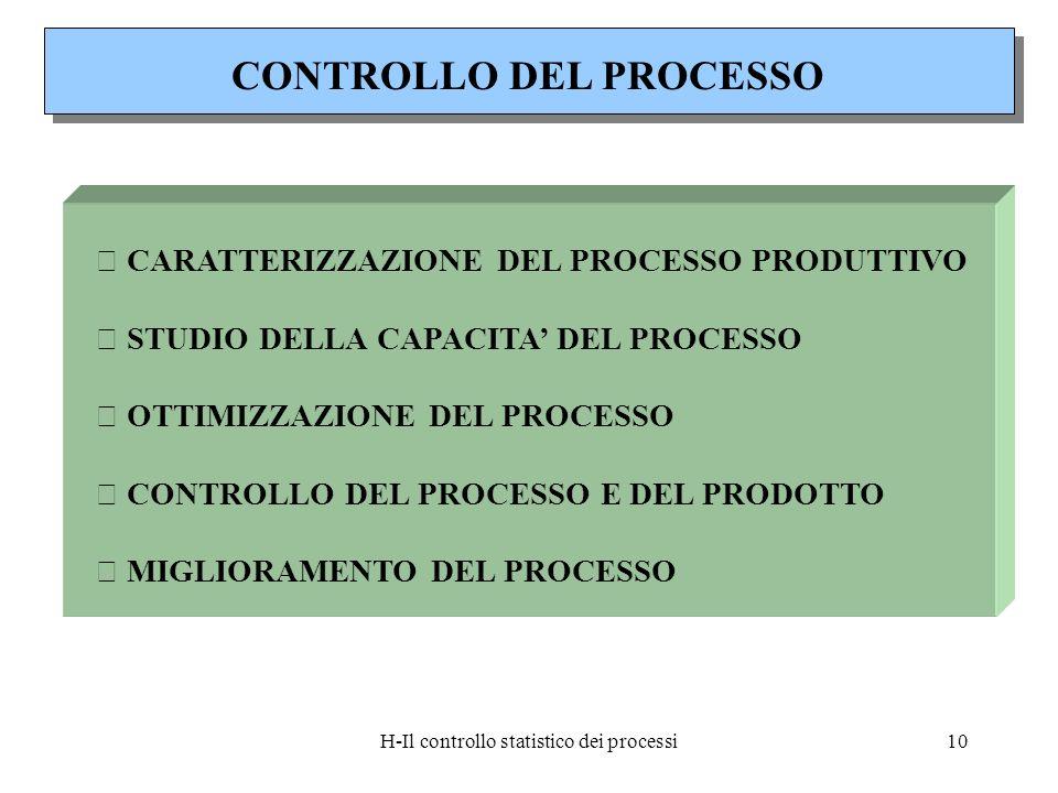 H-Il controllo statistico dei processi10  CARATTERIZZAZIONE DEL PROCESSO PRODUTTIVO  STUDIO DELLA CAPACITA DEL PROCESSO  OTTIMIZZAZIONE DEL PROCESS
