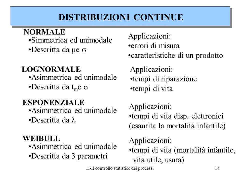 H-Il controllo statistico dei processi14 NORMALE Simmetrica ed unimodale Descritta da e Applicazioni: errori di misura caratteristiche di un prodotto