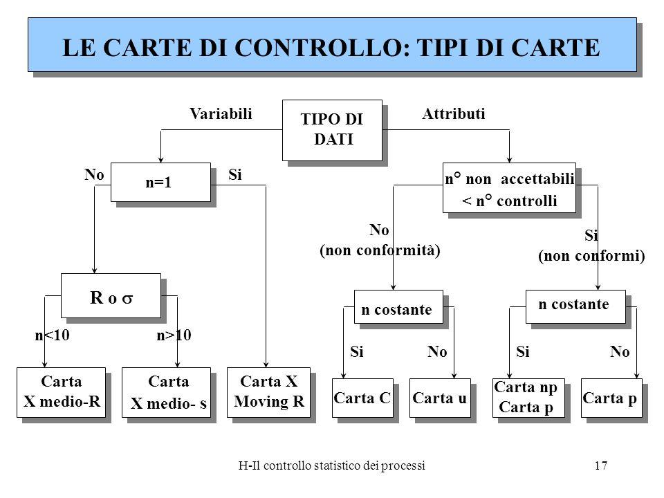 H-Il controllo statistico dei processi17 TIPO DI DATI n=1 n ° non accettabili < n ° controlli R o Carta X medio-R Carta X medio- s Carta X Moving R Ca