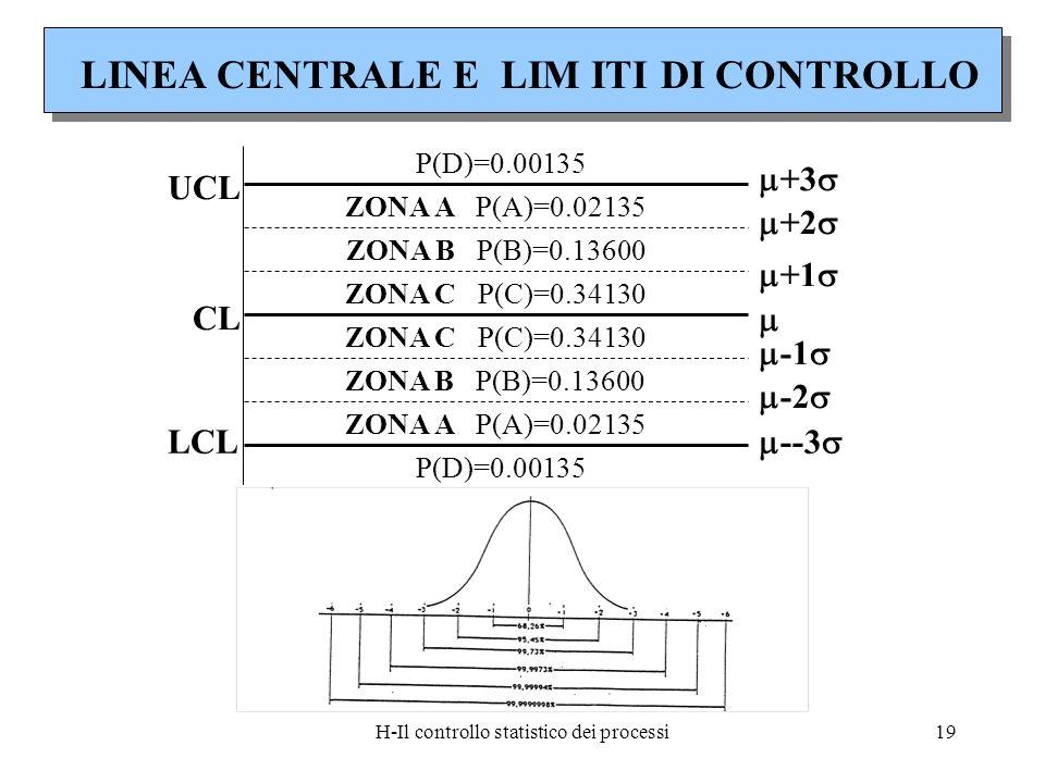 H-Il controllo statistico dei processi19 LINEA CENTRALE E LIM ITI DI CONTROLLO UCL CL LCL ZONA A P(A)=0.02135 ZONA C P(C)=0.34130 ZONA B P(B)=0.13600