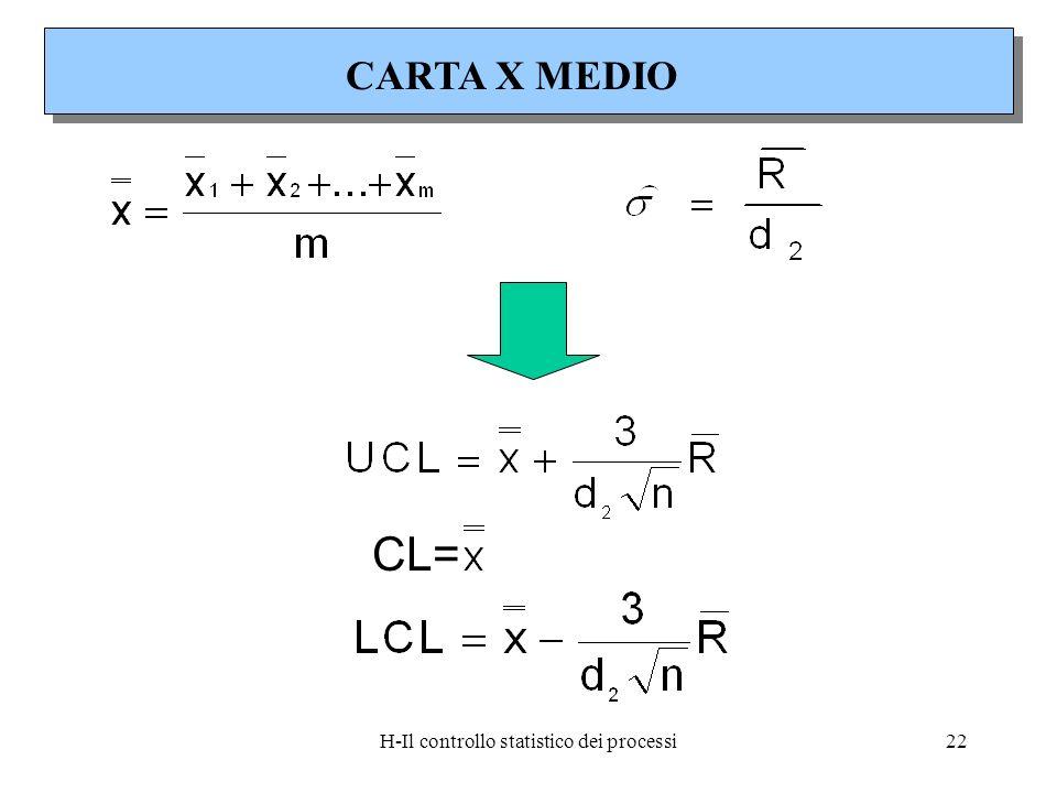 H-Il controllo statistico dei processi22 CL= CARTA X MEDIO