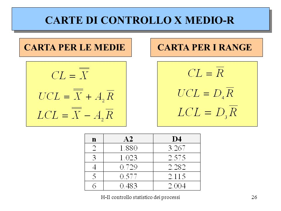 H-Il controllo statistico dei processi26 CARTA PER LE MEDIECARTA PER I RANGE CARTE DI CONTROLLO X MEDIO-R