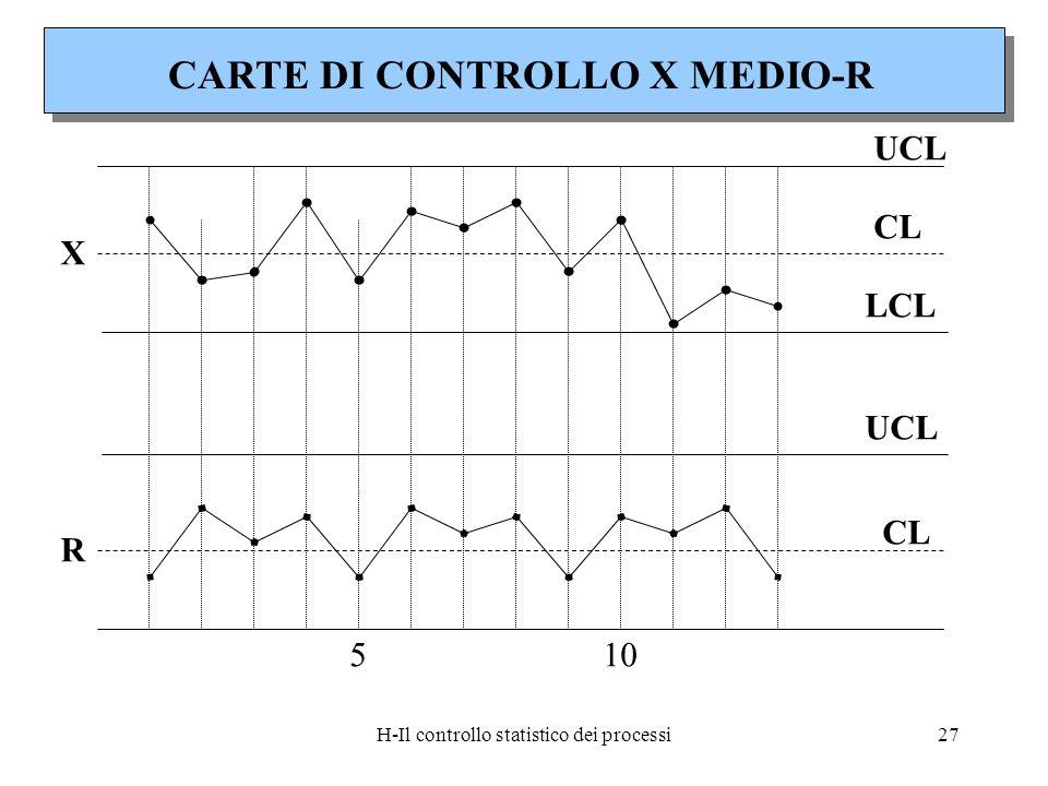 H-Il controllo statistico dei processi27 X R UCL CL LCL UCL CL 510 CARTE DI CONTROLLO X MEDIO-R