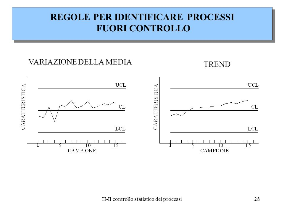 H-Il controllo statistico dei processi28 REGOLE PER IDENTIFICARE PROCESSI FUORI CONTROLLO VARIAZIONE DELLA MEDIA TREND