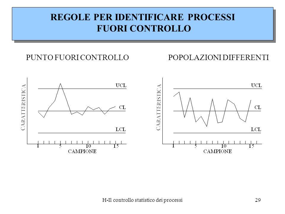 H-Il controllo statistico dei processi29 PUNTO FUORI CONTROLLO POPOLAZIONI DIFFERENTI REGOLE PER IDENTIFICARE PROCESSI FUORI CONTROLLO