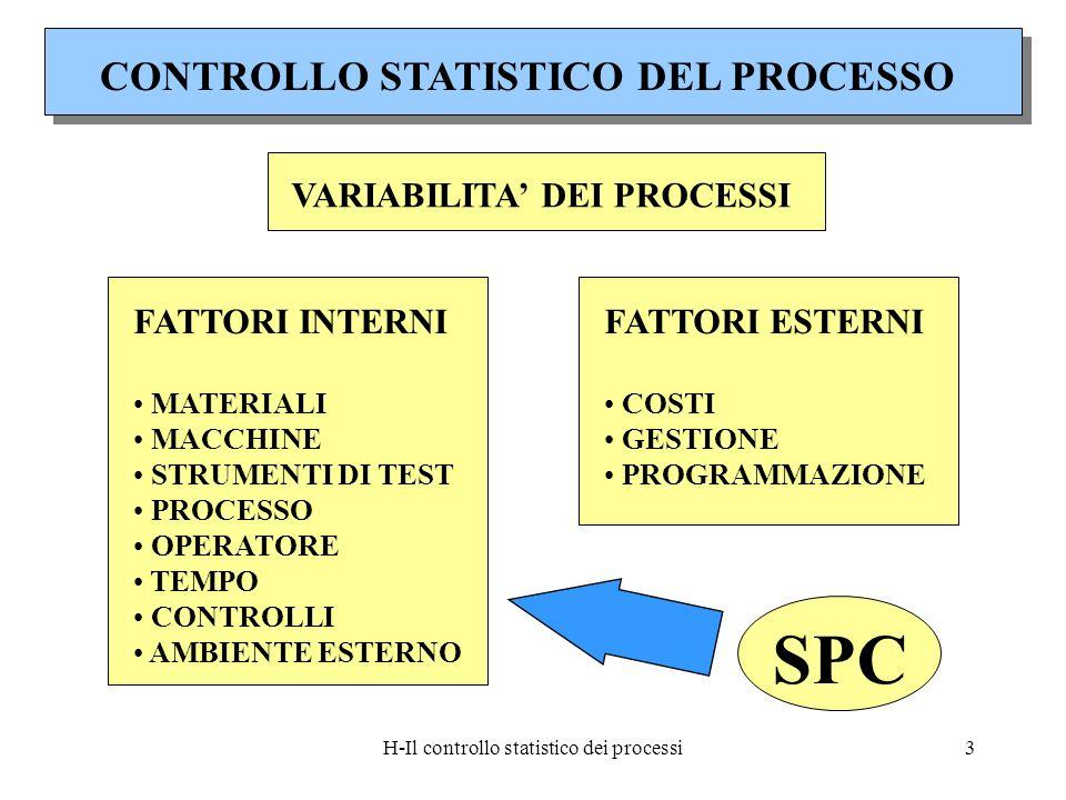 H-Il controllo statistico dei processi3 CONTROLLO STATISTICO DEL PROCESSO VARIABILITA DEI PROCESSI FATTORI INTERNI MATERIALI MACCHINE STRUMENTI DI TES
