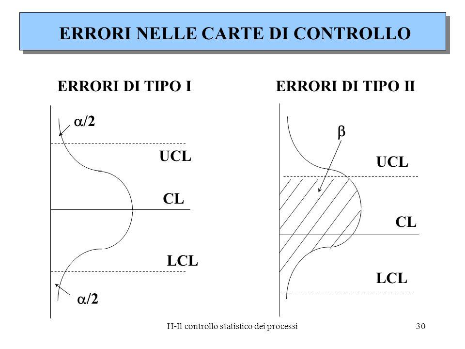 H-Il controllo statistico dei processi30 ERRORI NELLE CARTE DI CONTROLLO ERRORI DI TIPO IERRORI DI TIPO II CL UCL LCL /2 CL UCL LCL