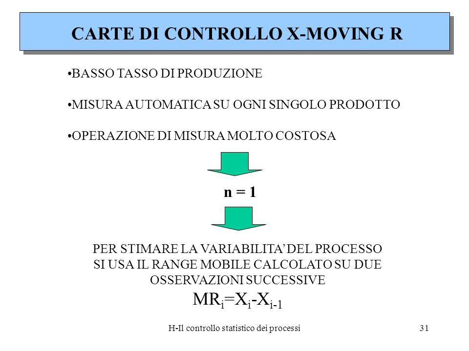 H-Il controllo statistico dei processi31 CARTE DI CONTROLLO X-MOVING R BASSO TASSO DI PRODUZIONE MISURA AUTOMATICA SU OGNI SINGOLO PRODOTTO OPERAZIONE