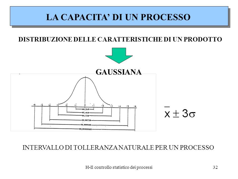 H-Il controllo statistico dei processi32 LA CAPACITA DI UN PROCESSO DISTRIBUZIONE DELLE CARATTERISTICHE DI UN PRODOTTO INTERVALLO DI TOLLERANZA NATURA