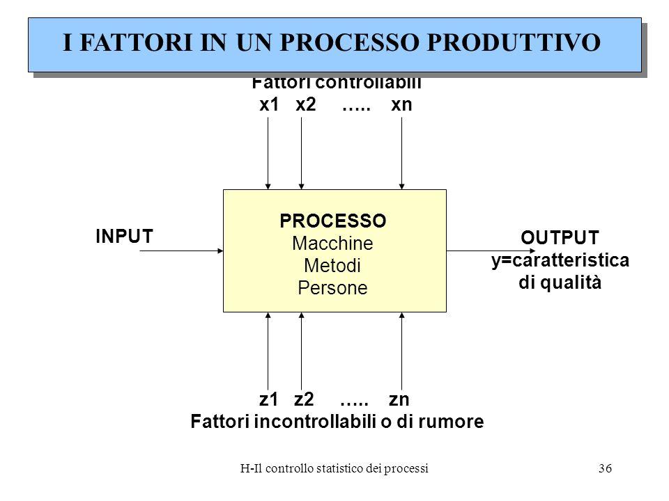 H-Il controllo statistico dei processi36 PROCESSO Macchine Metodi Persone Fattori controllabili x1 x2 ….. xn z1 z2 ….. zn Fattori incontrollabili o di
