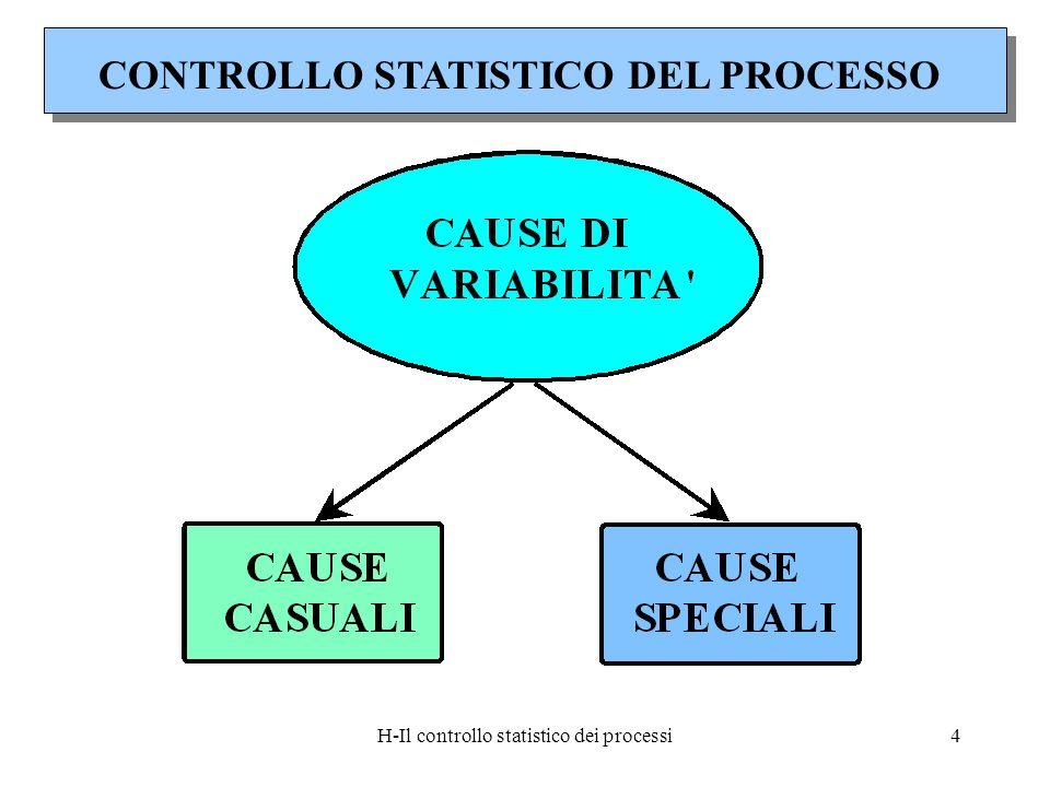 H-Il controllo statistico dei processi4 CONTROLLO STATISTICO DEL PROCESSO