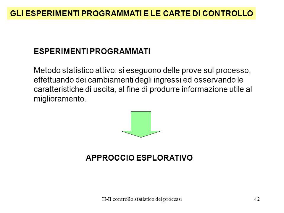 H-Il controllo statistico dei processi42 GLI ESPERIMENTI PROGRAMMATI E LE CARTE DI CONTROLLO ESPERIMENTI PROGRAMMATI Metodo statistico attivo: si eseg