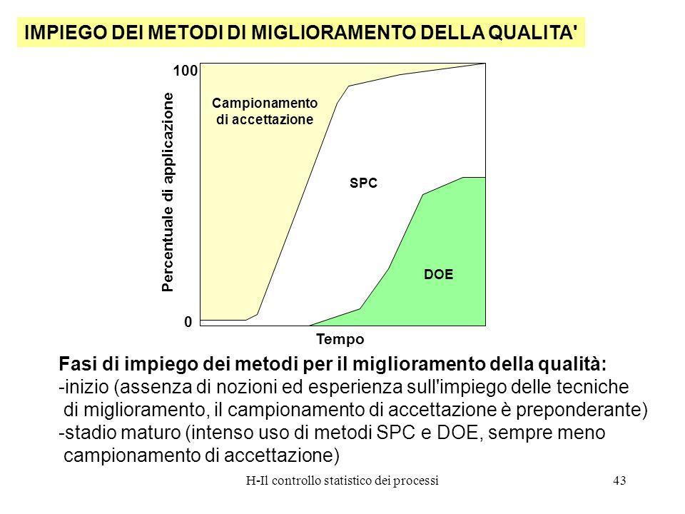 H-Il controllo statistico dei processi43 IMPIEGO DEI METODI DI MIGLIORAMENTO DELLA QUALITA' Fasi di impiego dei metodi per il miglioramento della qual