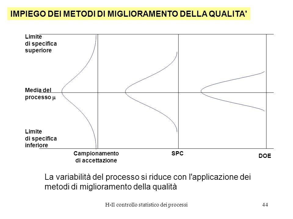 H-Il controllo statistico dei processi44 IMPIEGO DEI METODI DI MIGLIORAMENTO DELLA QUALITA' La variabilità del processo si riduce con l'applicazione d