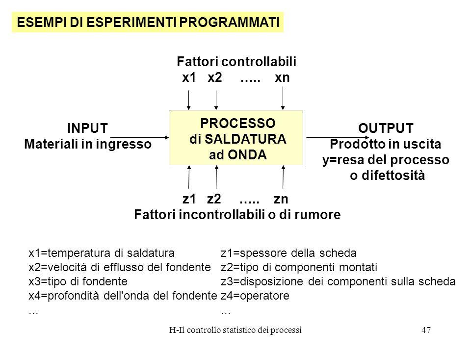 H-Il controllo statistico dei processi47 ESEMPI DI ESPERIMENTI PROGRAMMATI PROCESSO di SALDATURA ad ONDA Fattori controllabili x1 x2 ….. xn z1 z2 …..